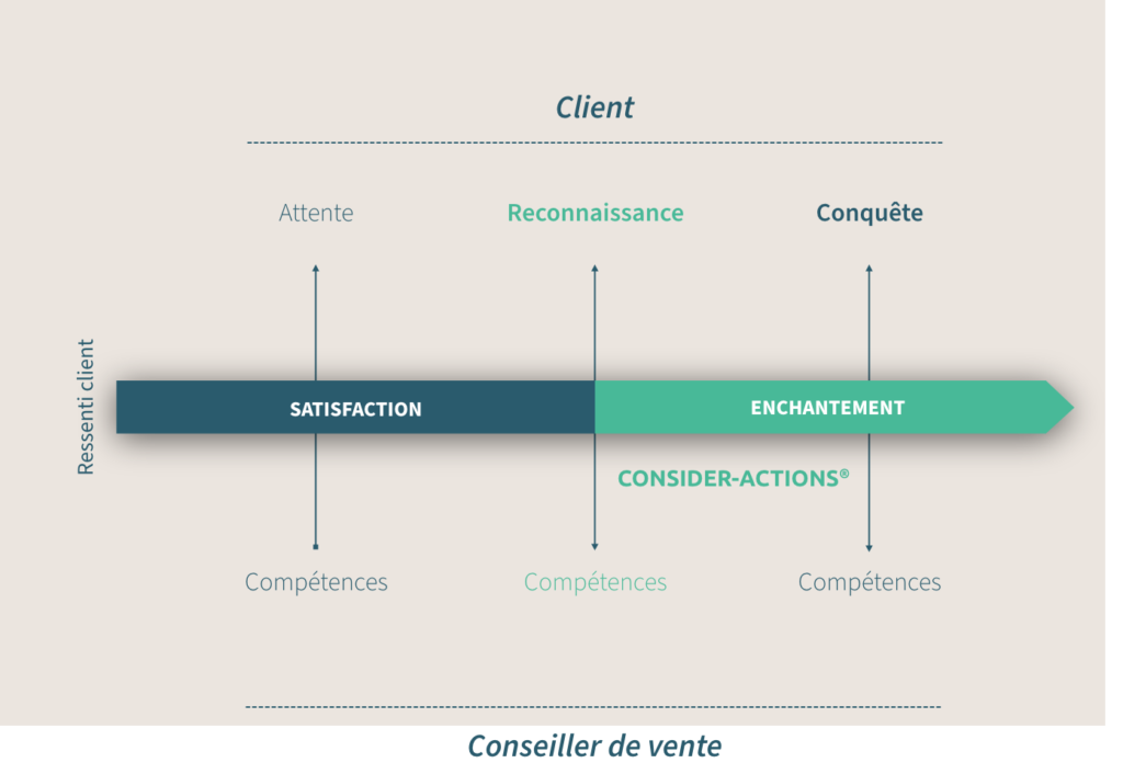 Consider'actions schéma TalentriCity