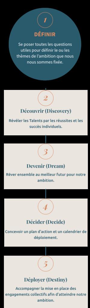 Démarche Schéma Mobile - TalentriCity