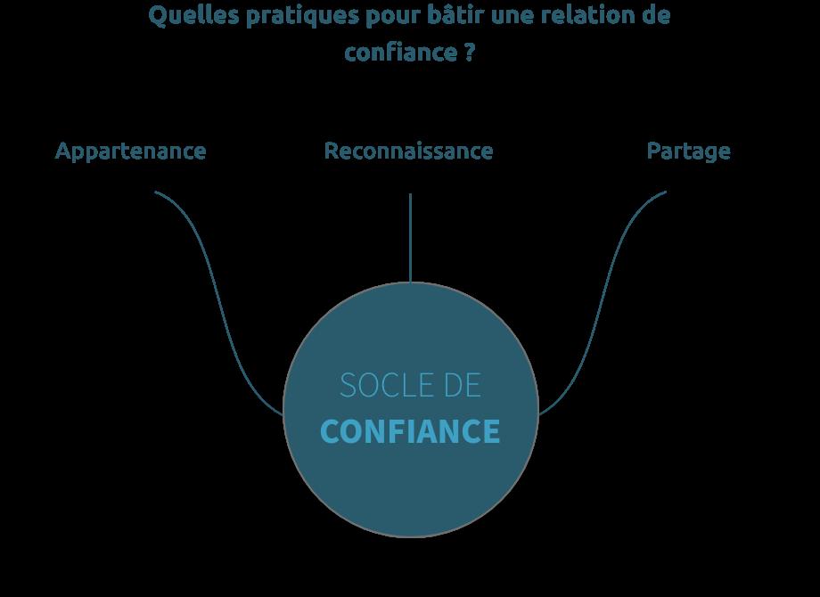 Schéma pratiques pour une relation de confiance - TalentriCity