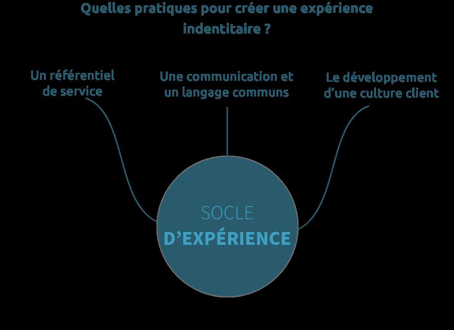 Schéma pratiques pour une expérience identitaire - TalentriCity
